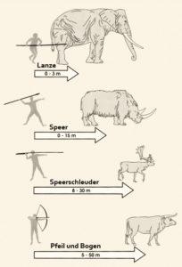 Jagdformen ohne Gewehr