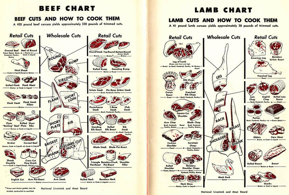 englische Übersicht über die verschiendenen Fleischstücken