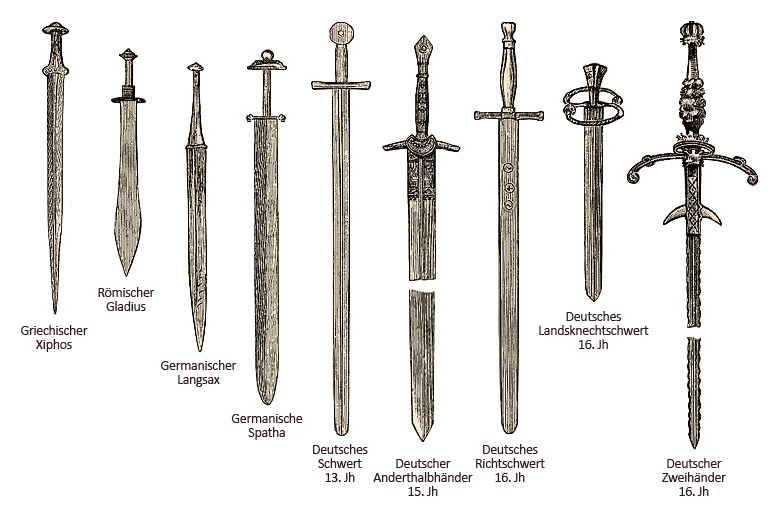 Zeichnung: 9 verschiedene Schwerter von der Antike bis zum Mittelalter